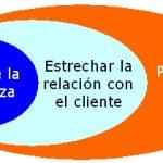 modelo de fidelizacion